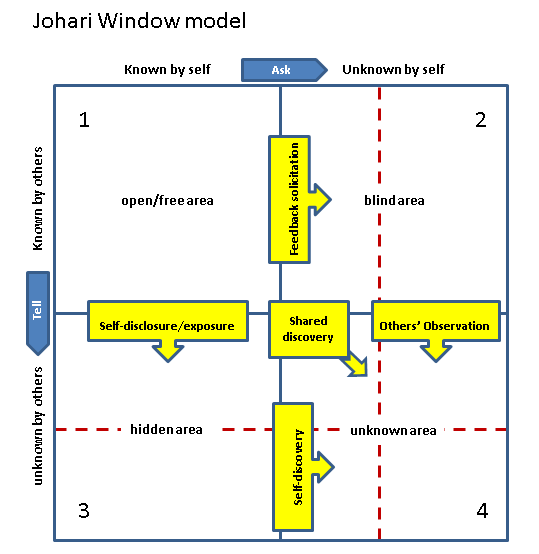 Johari-Window-Model